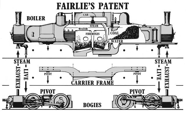 Cutaway illustration showing the ingenious design of the double engine